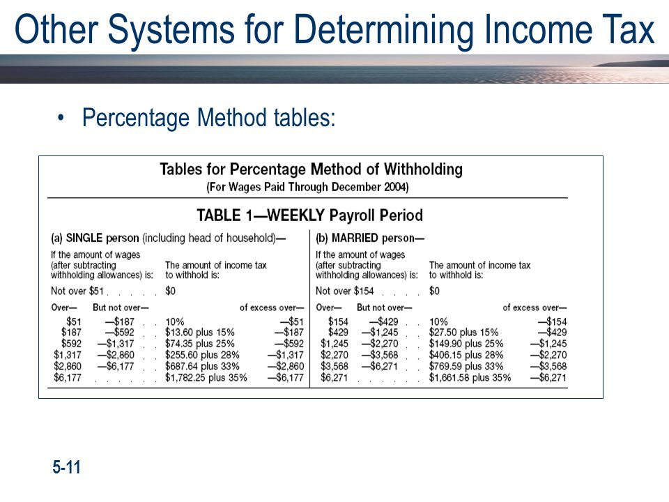 Percentage Method tables: Other Systems for Determining Income Tax 5-11