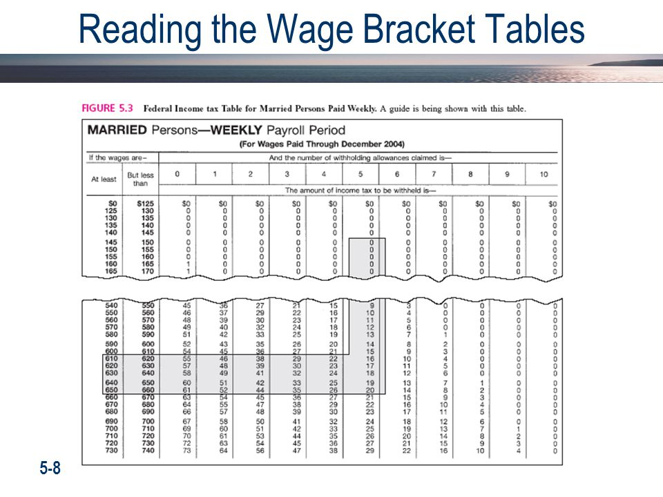 Reading the Wage Bracket Tables 5-8