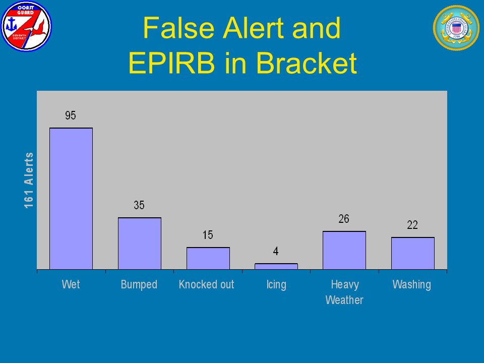 False Alert and EPIRB in Bracket