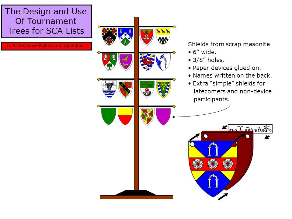 The Design and Use Of Tournament Trees for SCA Lists by Bartholomew Hightower of Canterbury Shields from scrap masonite 6 wide.