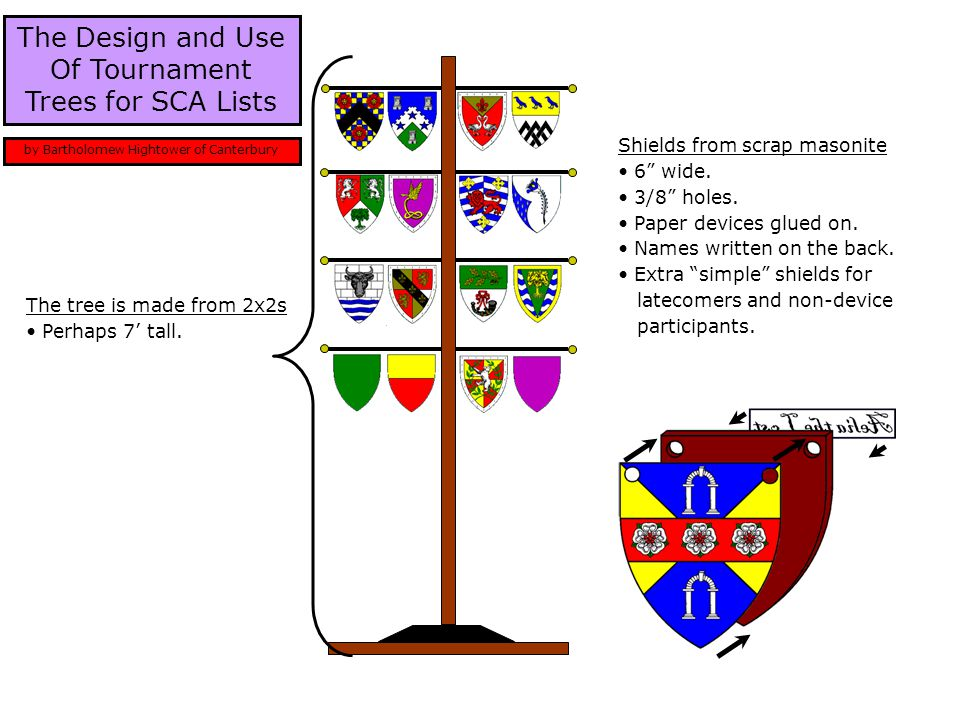 "The Design and Use Of Tournament Trees for SCA Lists by Bartholomew Hightower of Canterbury Shields from scrap masonite 6"" wide. 3/8"" holes. Paper dev"