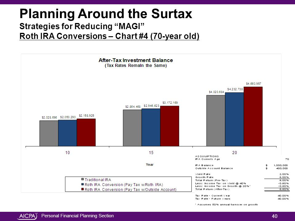 Personal Financial Planning Section Planning Around the Surtax Strategies for Reducing MAGI Roth IRA Conversions – Chart #4 (70-year old) 40