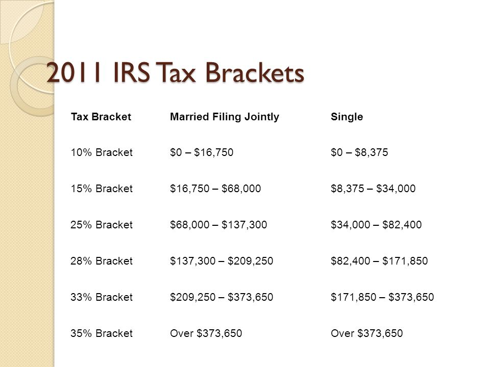 2011 IRS Tax Brackets Tax BracketMarried Filing JointlySingle 10% Bracket$0 – $16,750$0 – $8,375 15% Bracket$16,750 – $68,000$8,375 – $34,000 25% Brac