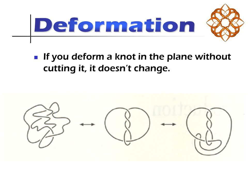 If you deform a knot in the plane without cutting it, it doesn't change.