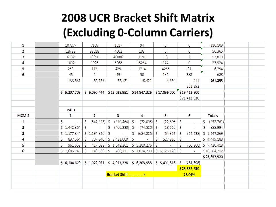 2008 UCR Bracket Shift Matrix (Excluding 0-Column Carriers)