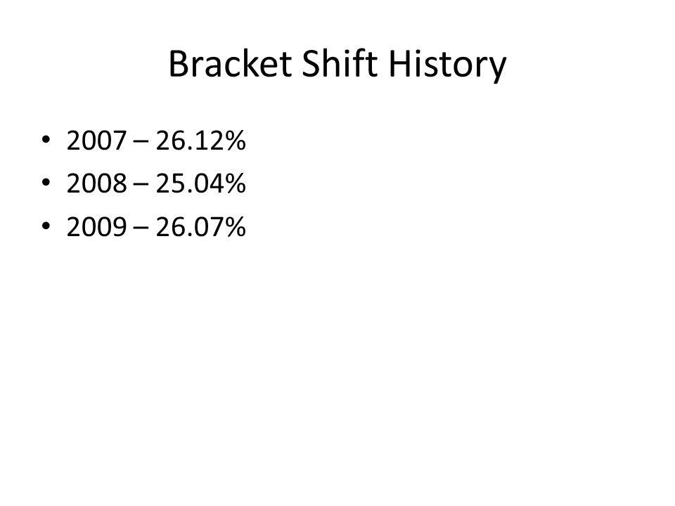 Bracket Shift History 2007 – 26.12% 2008 – 25.04% 2009 – 26.07%