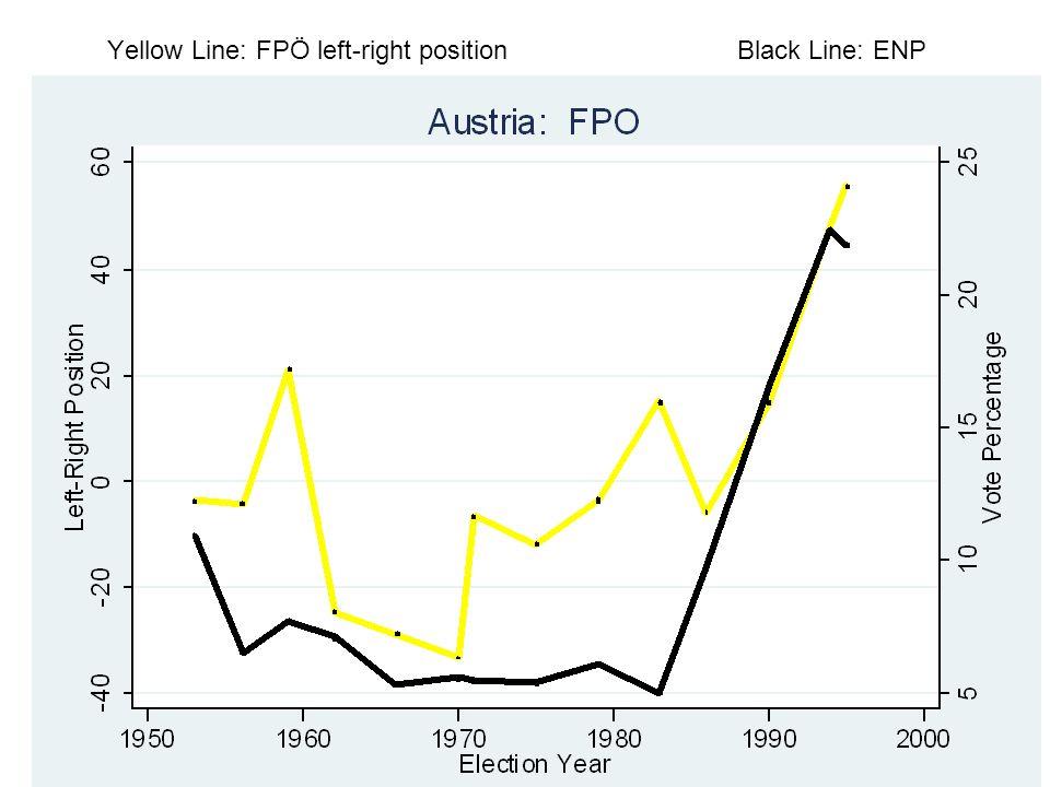Yellow Line: FPÖ left-right position Black Line: ENP