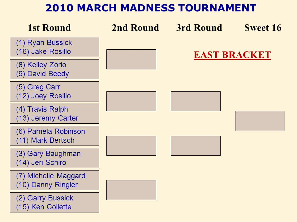 2010 MARCH MADNESS TOURNAMENT 1st Round (8) Kelley Zorio (9) David Beedy 2nd Round3rd RoundSweet 16 (2) Garry Bussick (15) Ken Collette (7) Michelle Maggard (10) Danny Ringler (6) Pamela Robinson (11) Mark Bertsch (3) Gary Baughman (14) Jeri Schiro (4) Travis Ralph (13) Jeremy Carter (5) Greg Carr (12) Joey Rosillo (1) Ryan Bussick (16) Jake Rosillo EAST BRACKET