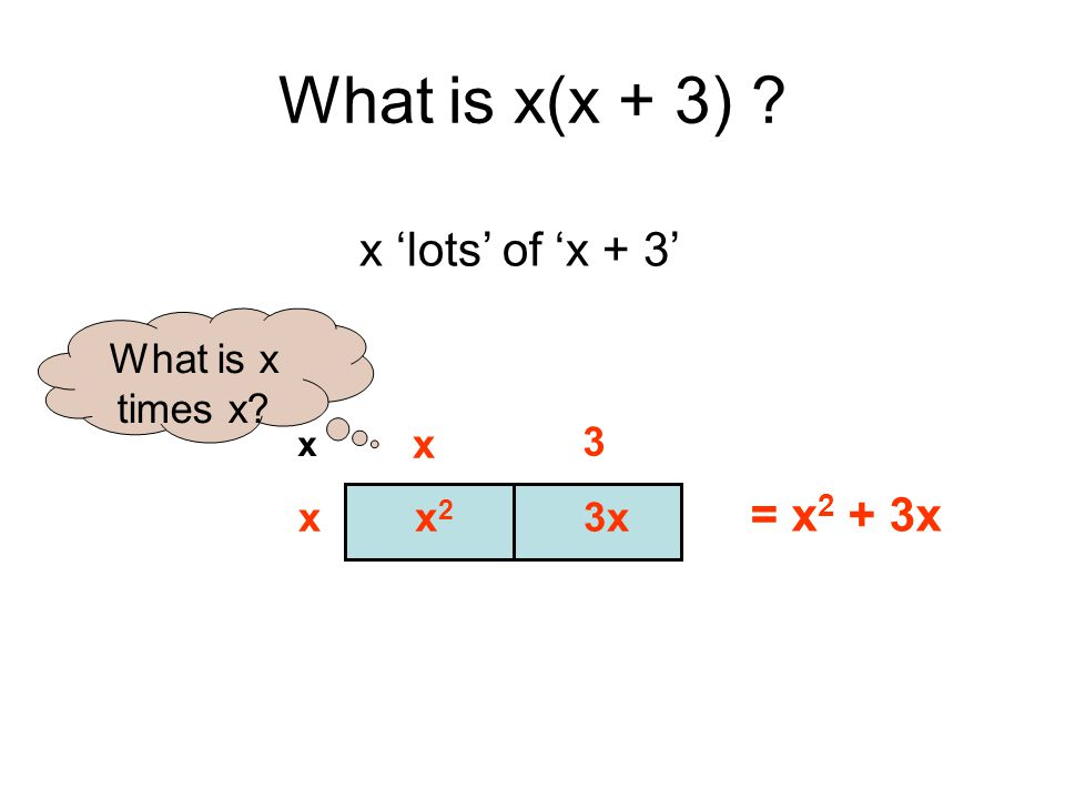 What is x(x + 3) ? x 3 x x x2x2 3x = x 2 + 3x x 'lots' of 'x + 3' What is x times x?