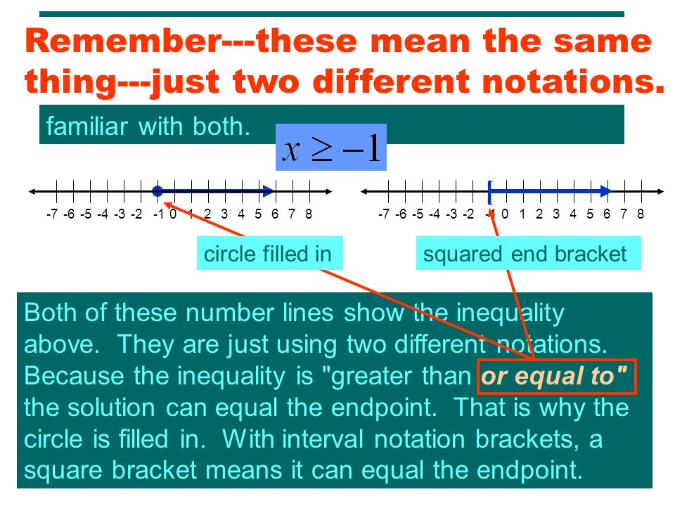 There are two kinds of notation for graphs of inequalities: open circle or filled in circle notation and interval notation brackets.