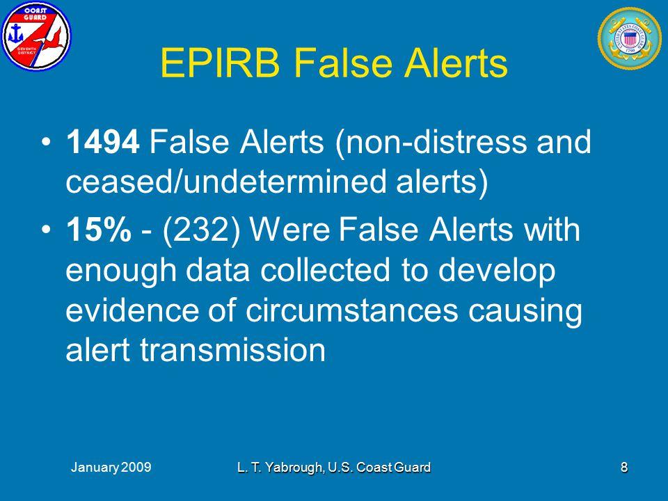 January 2009L. T. Yabrough, U.S. Coast Guard9 How Long does a False Alerts Last?