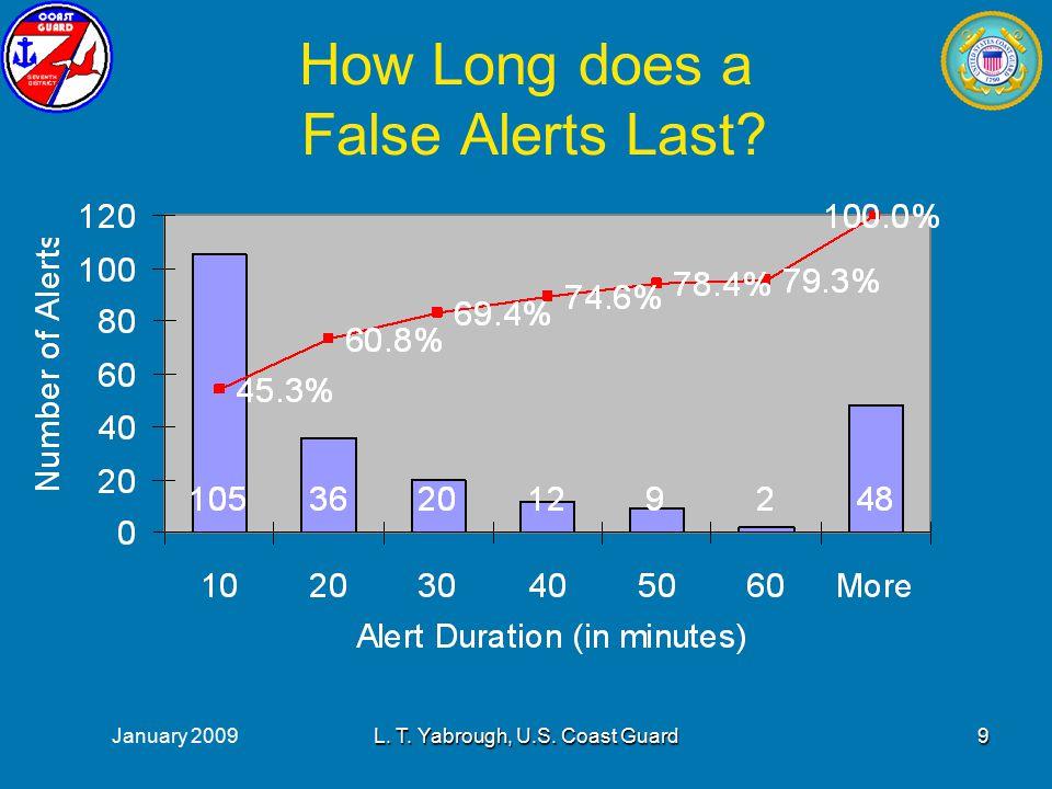 January 2009L. T. Yabrough, U.S. Coast Guard9 How Long does a False Alerts Last