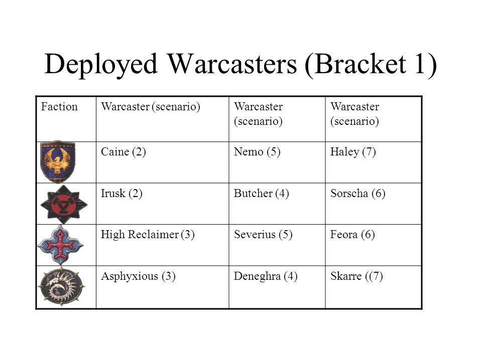 Deployed Warcasters (Bracket 1) FactionWarcaster (scenario) Caine (2)Nemo (5)Haley (7) Irusk (2)Butcher (4)Sorscha (6) High Reclaimer (3)Severius (5)Feora (6) Asphyxious (3)Deneghra (4)Skarre ((7)