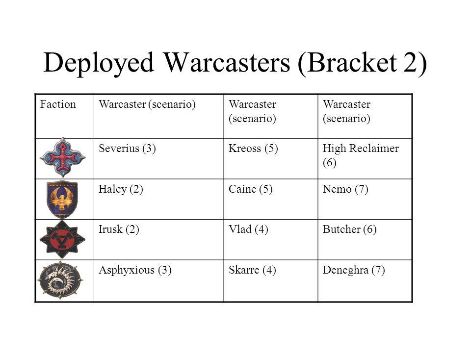 Deployed Warcasters (Bracket 2) FactionWarcaster (scenario) Severius (3)Kreoss (5)High Reclaimer (6) Haley (2)Caine (5)Nemo (7) Irusk (2)Vlad (4)Butcher (6) Asphyxious (3)Skarre (4)Deneghra (7)