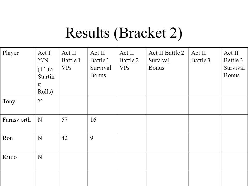 Results (Bracket 2) PlayerAct I Y/N (+1 to Startin g Rolls) Act II Battle 1 VPs Act II Battle 1 Survival Bonus Act II Battle 2 VPs Act II Battle 2 Survival Bonus Act II Battle 3 Act II Battle 3 Survival Bonus TonyY FarnsworthN5716 RonN429 KimoN