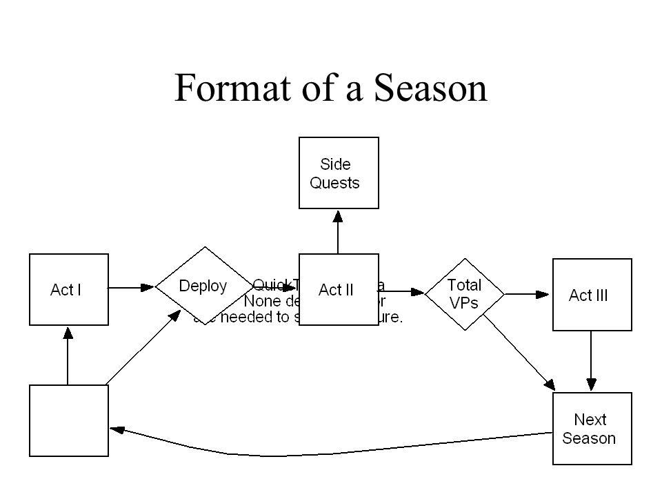 Format of a Season