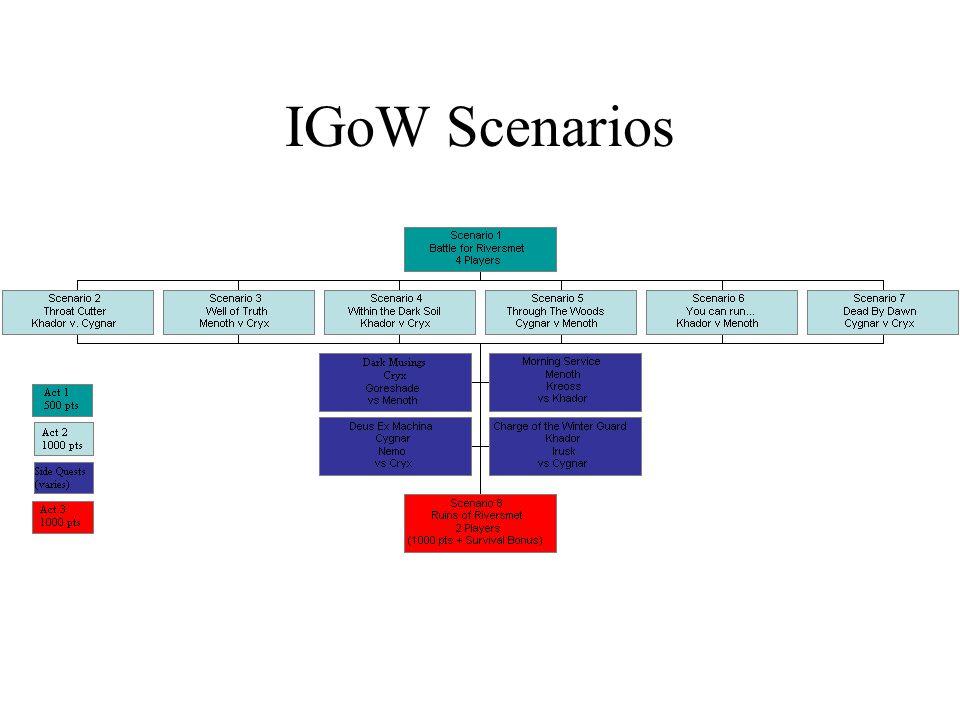 IGoW Scenarios