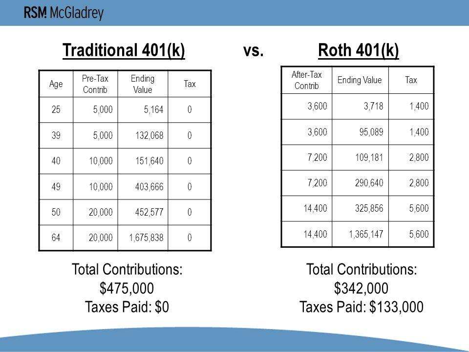Traditional 401(k) vs. Roth 401(k) Age Pre-Tax Contrib Ending Value Tax 255,0005,1640 395,000132,0680 4010,000151,6400 4910,000403,6660 5020,000452,57