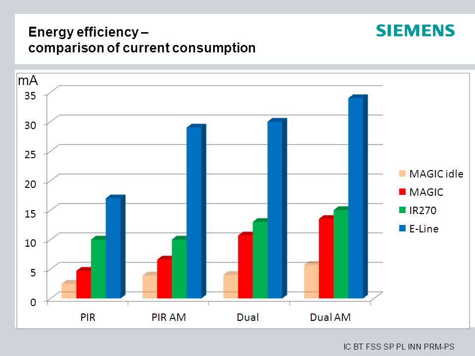 IC BT FSS SP PL INN PRM-PS Energy efficiency – comparison of current consumption mA