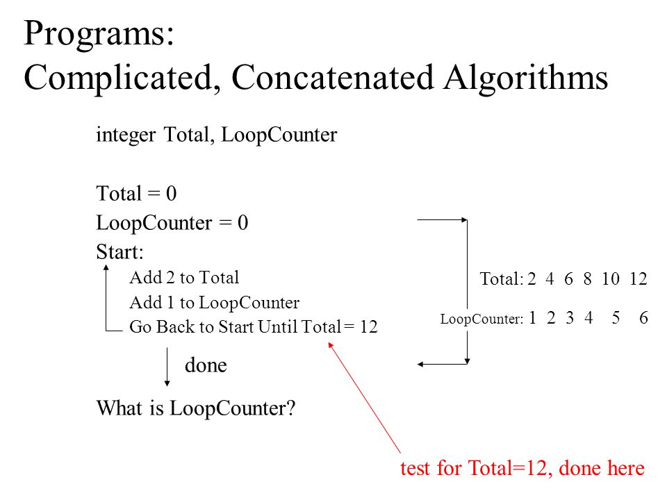 Programs: Complicated, Concatenated Algorithms integer Total, LoopCounter Total = 0 LoopCounter = 0 Start: Add 2 to Total Add 1 to LoopCounter Go Back to Start Until Total = 12 What is LoopCounter.
