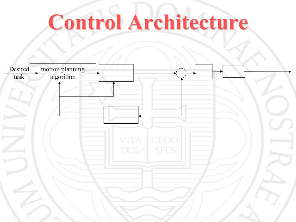 Control Architecture Desired task motion planning algorithm