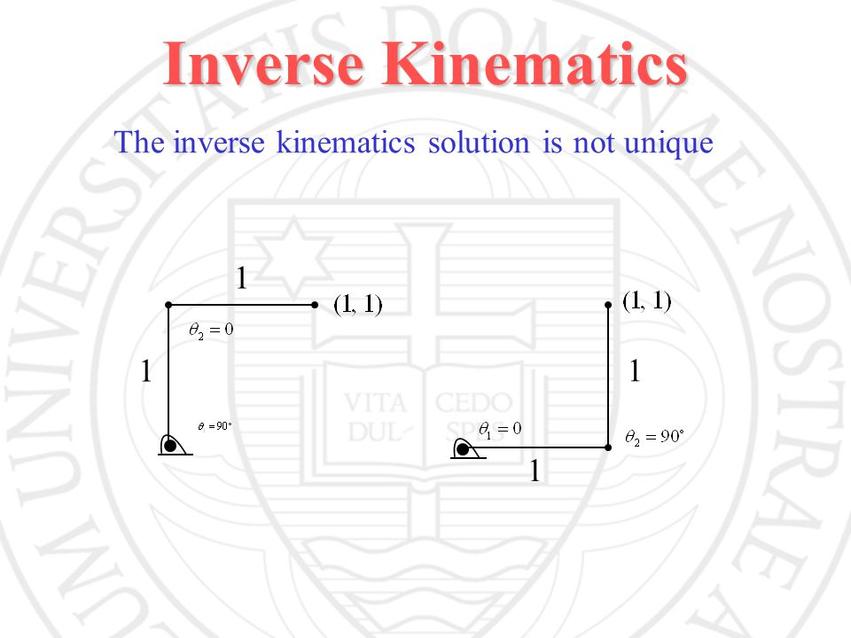 Inverse Kinematics The inverse kinematics solution is not unique 1 1 1 1