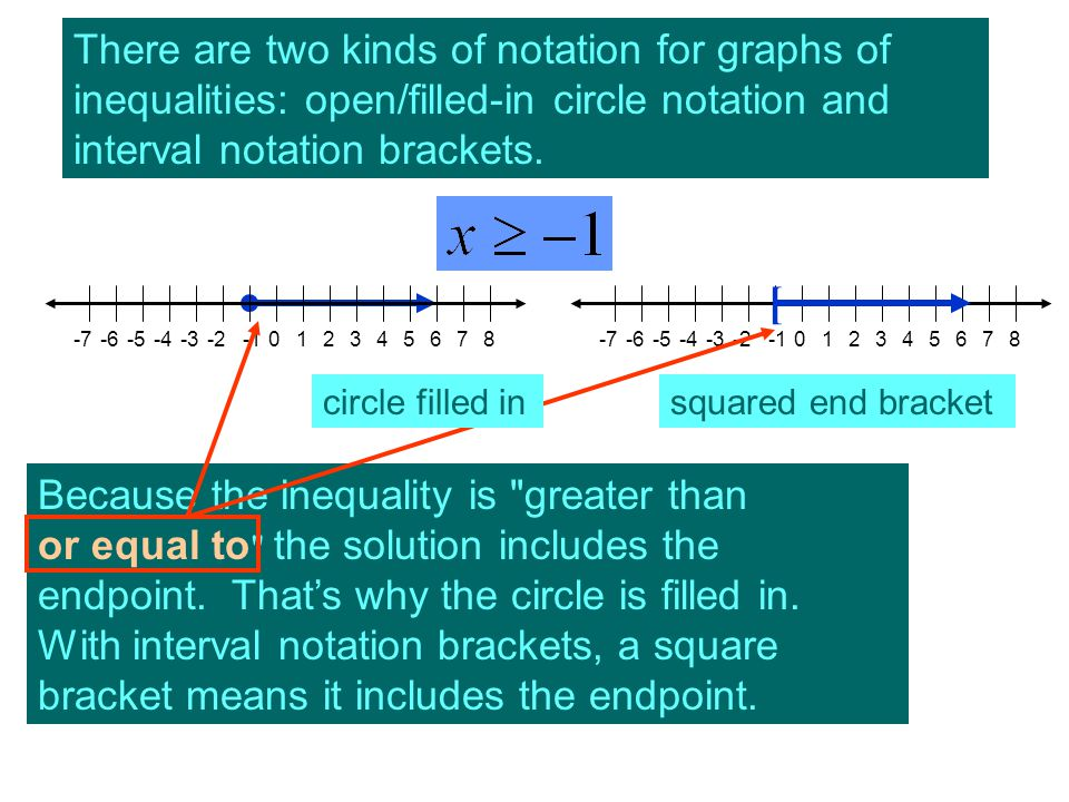 There are two kinds of notation for graphs of inequalities: open/filled-in circle notation and interval notation brackets. 64 082-7-6-5-4-3-215732-7-6