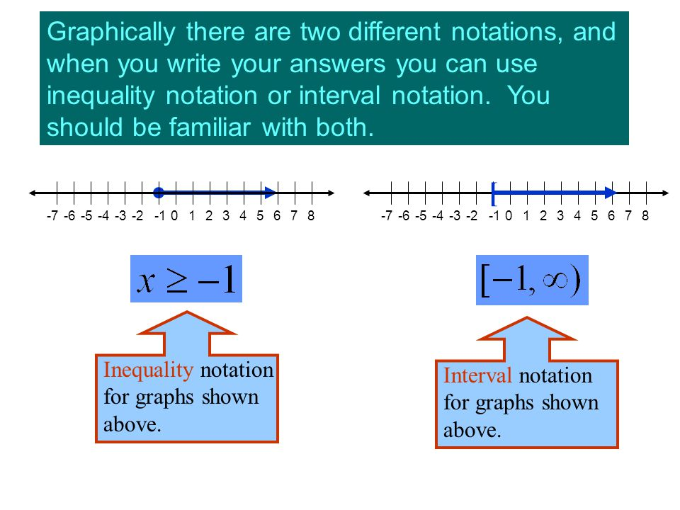 Graphically there are two different notations, and when you write your answers you can use inequality notation or interval notation. You should be fam