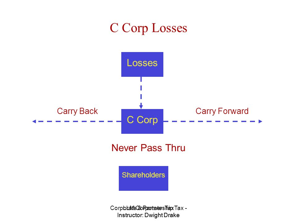 Corporate & Partnership Tax - Instructor: Dwight Drake LLM Corporate Tax Instructor: Dwight Drake C Corp Losses Copyright 2005 Dwight Drake.