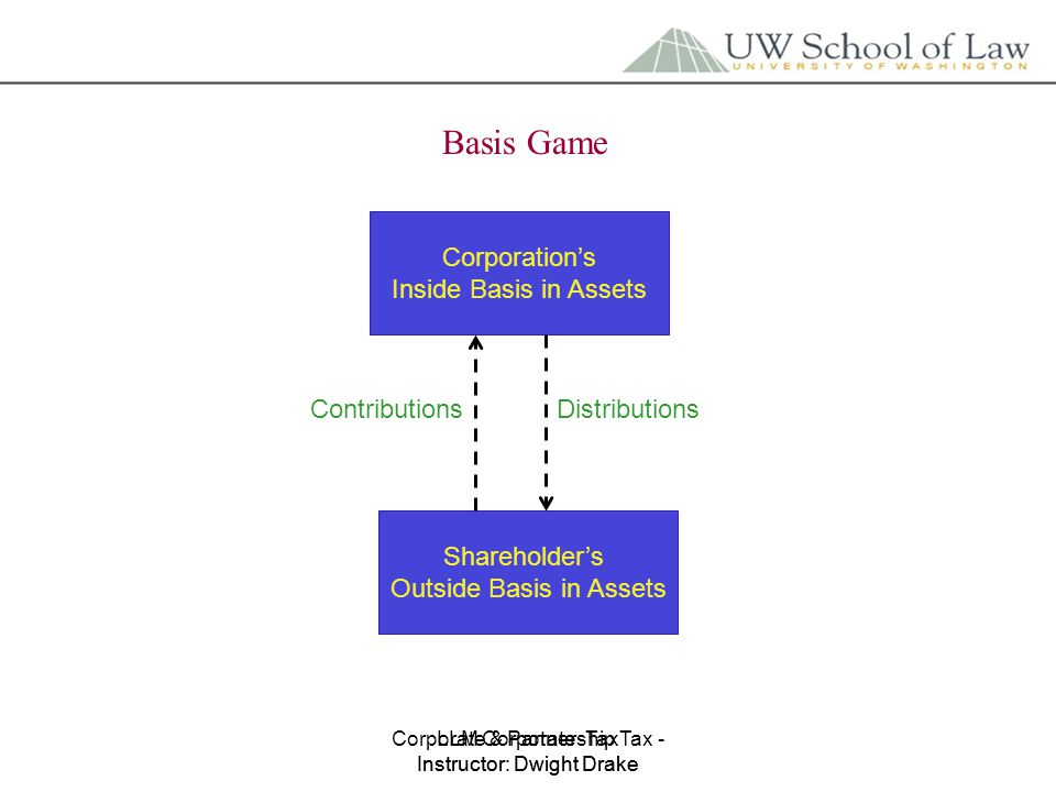 Corporate & Partnership Tax - Instructor: Dwight Drake LLM Corporate Tax Instructor: Dwight Drake Basis Game Corporation's Inside Basis in Assets Shareholder's Outside Basis in Assets ContributionsDistributions