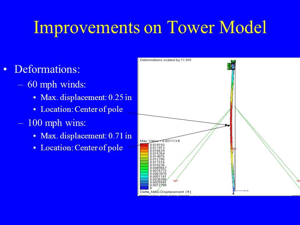 Improvements on Tower Model Deformations: –60 mph winds: Max. displacement: 0.25 in Location: Center of pole –100 mph wins: Max. displacement: 0.71 in