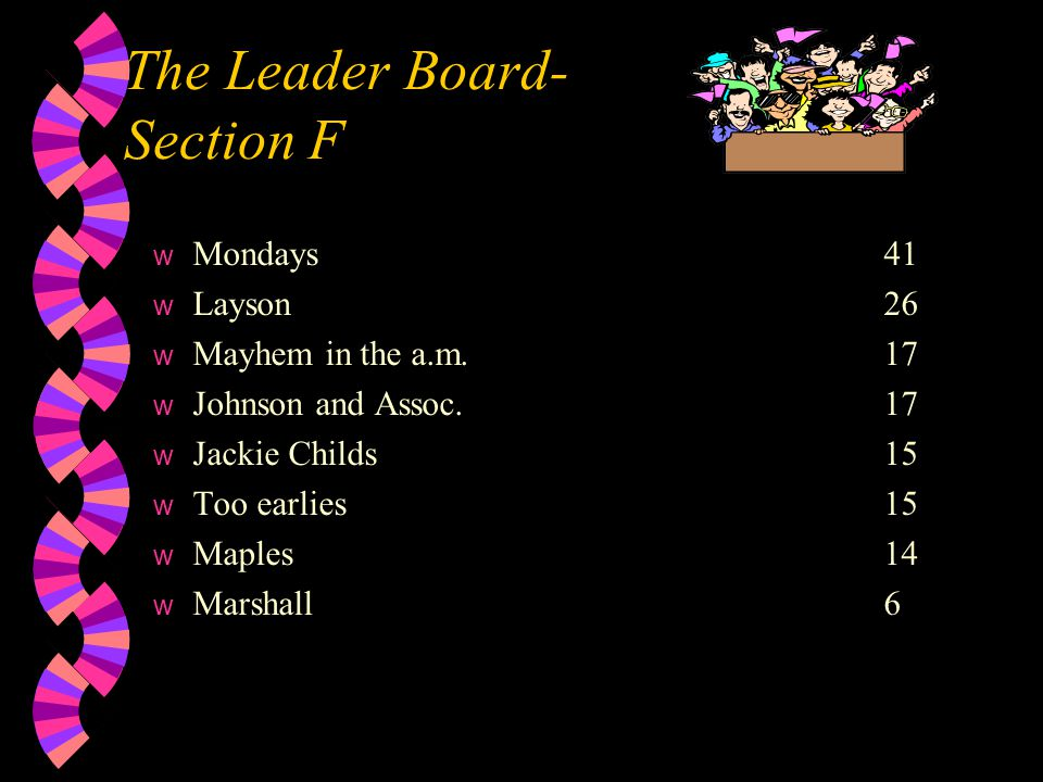 The Leader Board- Section F w Mondays41 w Layson26 w Mayhem in the a.m.17 w Johnson and Assoc.17 w Jackie Childs15 w Too earlies15 w Maples14 w Marshall6