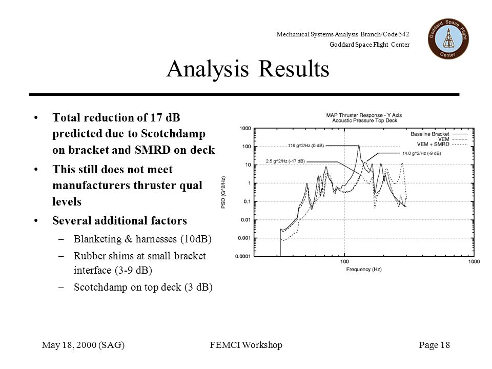 Mechanical Systems Analysis Branch/Code 542 Goddard Space Flight Center May 18, 2000 (SAG)FEMCI WorkshopPage 18 Analysis Results Total reduction of 17