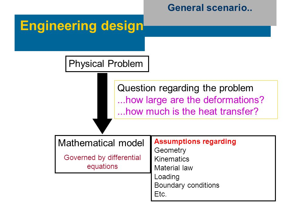 Engineering design Physical Problem Mathematical model Governed by differential equations Assumptions regarding Geometry Kinematics Material law Loadi