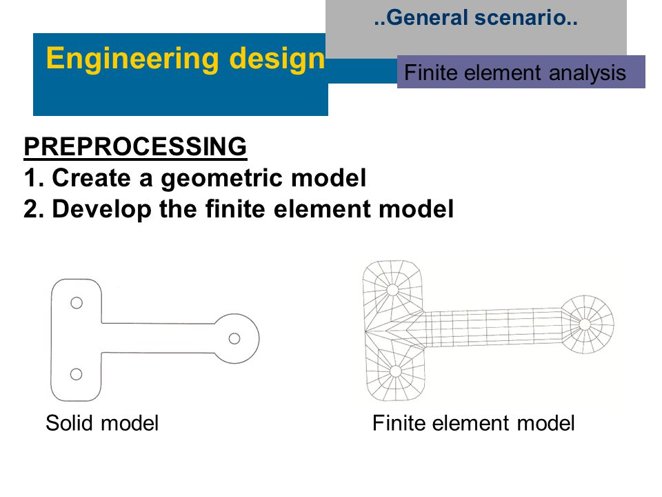 Engineering design..General scenario.. Finite element analysis Finite element modelSolid model PREPROCESSING 1. Create a geometric model 2. Develop th