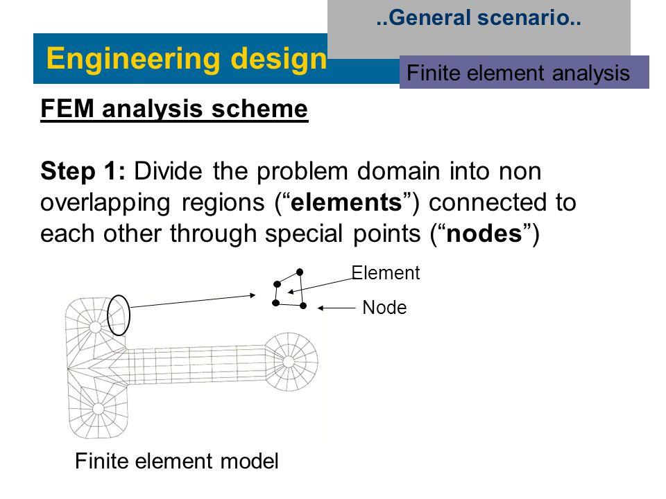 "Engineering design..General scenario.. Finite element analysis FEM analysis scheme Step 1: Divide the problem domain into non overlapping regions (""el"