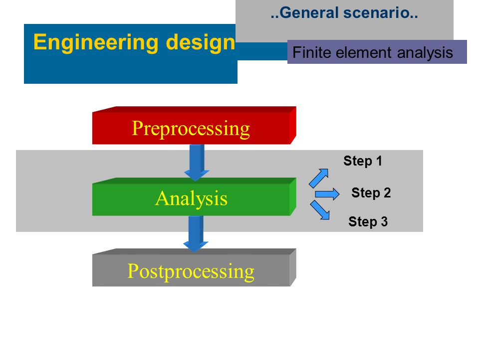 Engineering design..General scenario.. Finite element analysis Preprocessing Analysis Postprocessing Step 1 Step 2 Step 3