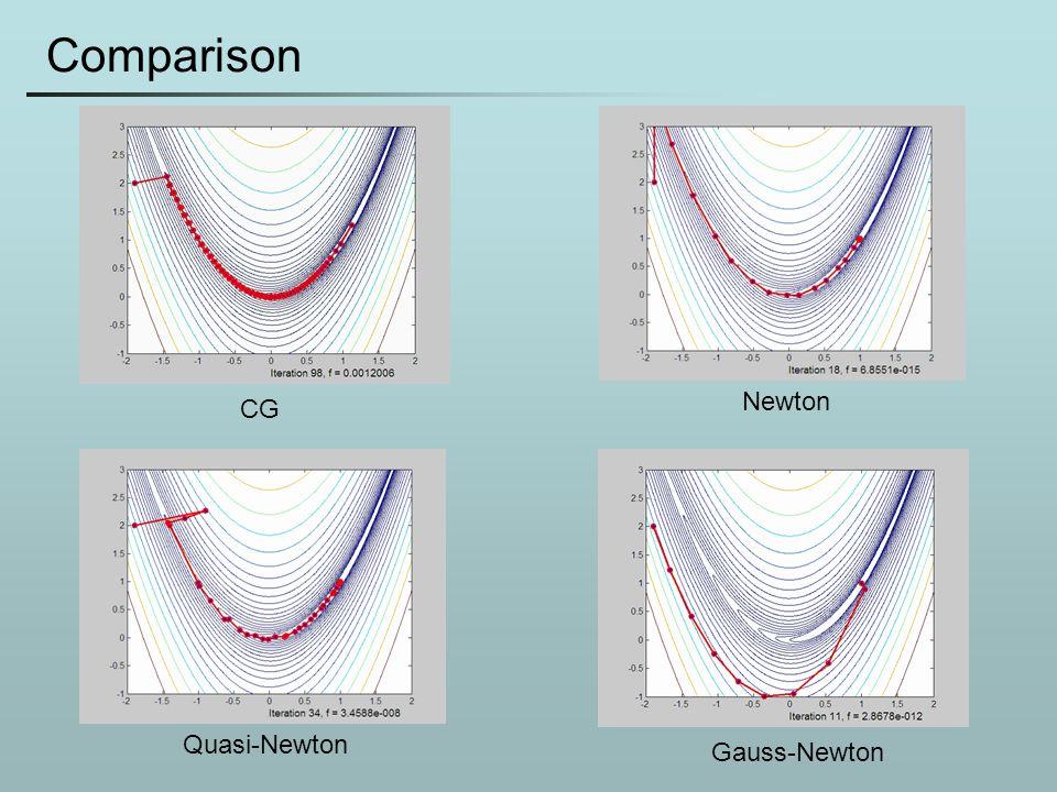 Comparison CG Newton Quasi-Newton Gauss-Newton