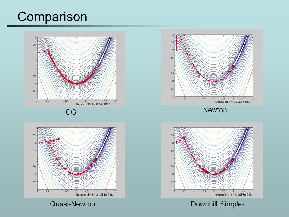 Comparison CG Newton Quasi-NewtonDownhill Simplex