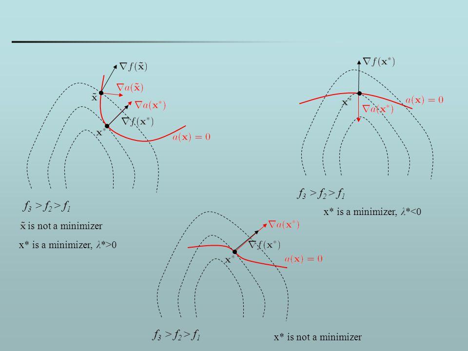 f 3 > f 2 > f 1 is not a minimizer x* is a minimizer, λ*>0 x* is a minimizer, λ*<0 x* is not a minimizer