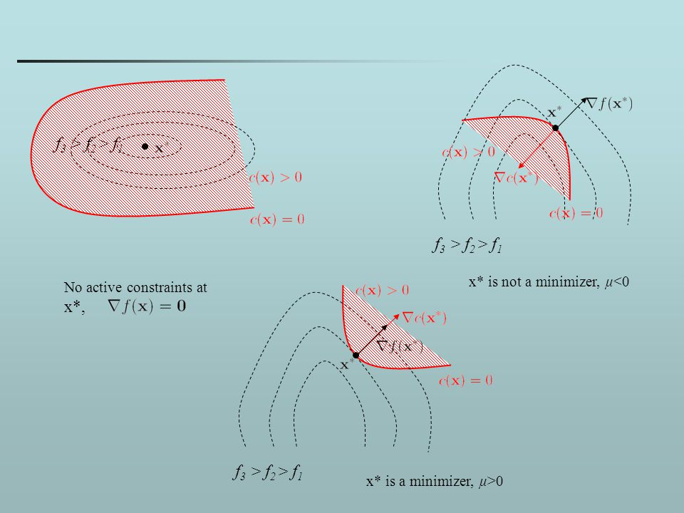 f 3 > f 2 > f 1 No active constraints at x*, x* is not a minimizer, μ<0 x* is a minimizer, μ>0