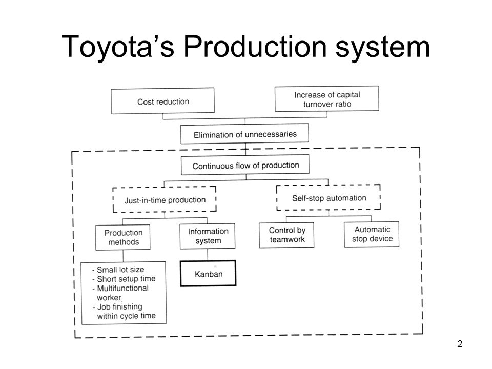 2 Toyota's Production system
