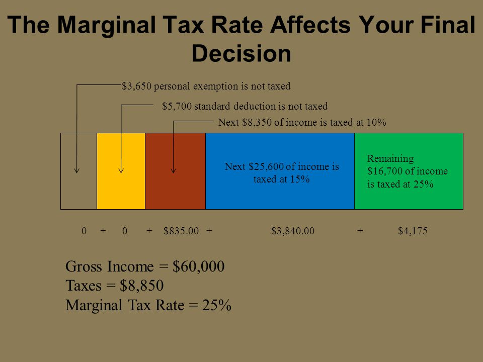The Marginal Tax Rate Affects Your Final Decision $3,650 personal exemption is not taxed $5,700 standard deduction is not taxed Next $8,350 of income is taxed at 10% Next $25,600 of income is taxed at 15% Remaining $16,700 of income is taxed at 25% 0 + 0 + $835.00 + $3,840.00 + $4,175 Gross Income = $60,000 Taxes = $8,850 Marginal Tax Rate = 25%