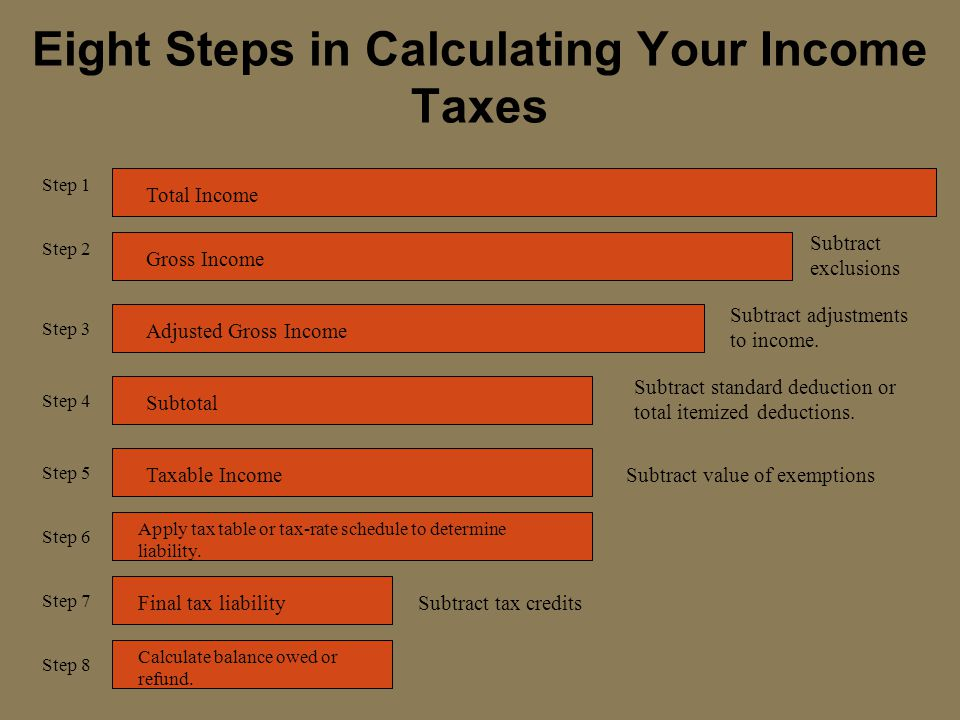 Eight Steps in Calculating Your Income Taxes Step 1 Total Income Subtract exclusions Step 2 Subtract adjustments to income. Step 3 Subtract standard d