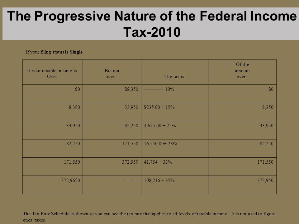 The Progressive Nature of the Federal Income Tax-2010 If your taxable income is: Over: But not over --The tax is: Of the amount over-- $0$8,350------------ 10%$0 8,35033,950$835.00 + 15%8,350 33,95082,2504,675.00 + 25%33,950 82,250171,55016,750.00+ 28%82,250 171,550372,95041,754 + 33%171,550 372,9650----------108,216 + 35%372,950 If your filing status is Single The Tax Rate Schedule is shown so you can see the tax rate that applies to all levels of taxable income.