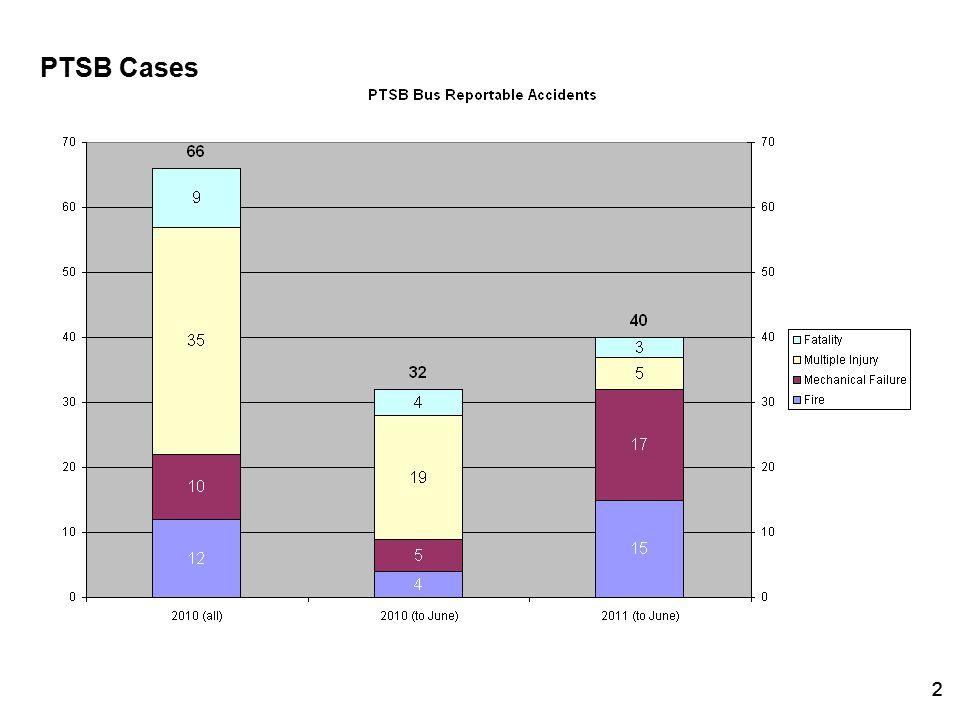 22 PTSB Cases