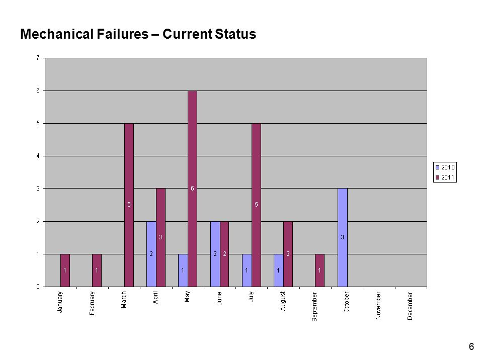 6 Mechanical Failures – Current Status