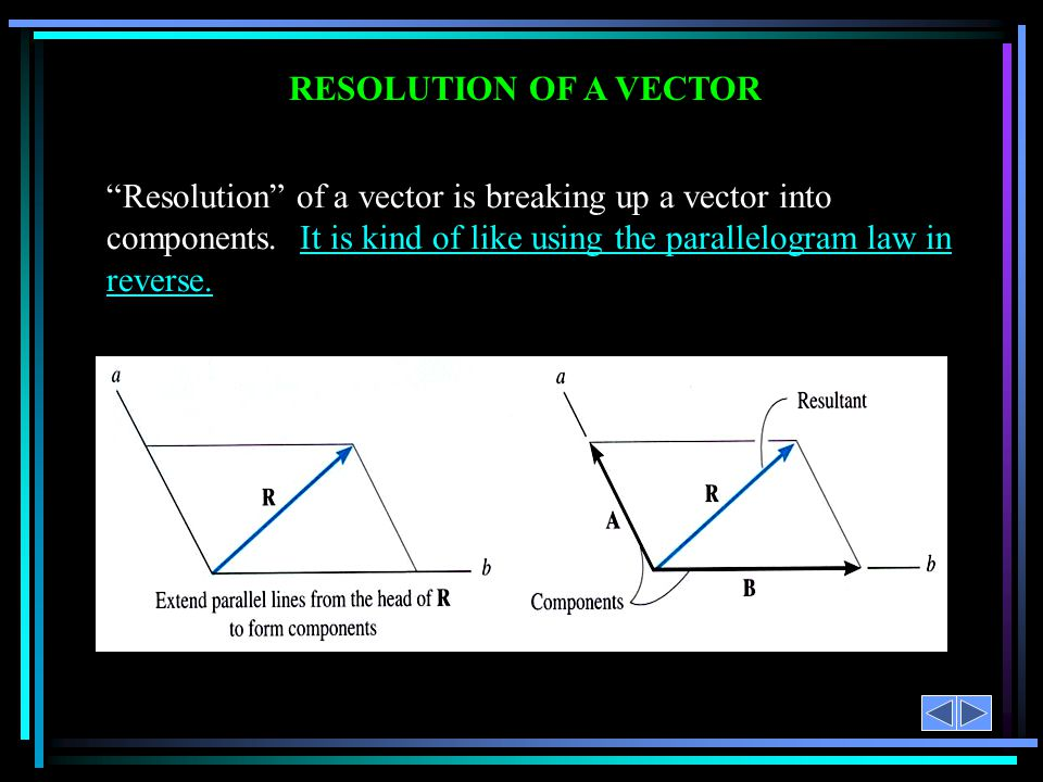 Resolution of a vector is breaking up a vector into components.