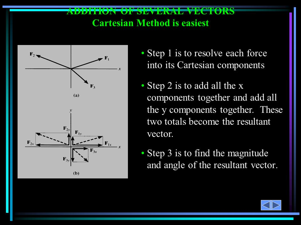 ADDITION OF SEVERAL VECTORS Cartesian Method is easiest Step 3 is to find the magnitude and angle of the resultant vector.