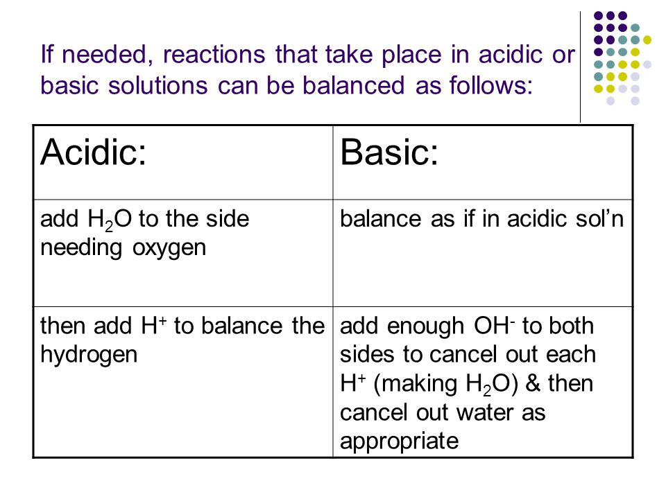 If needed, reactions that take place in acidic or basic solutions can be balanced as follows: Acidic:Basic: add H 2 O to the side needing oxygen balance as if in acidic sol'n then add H + to balance the hydrogen add enough OH - to both sides to cancel out each H + (making H 2 O) & then cancel out water as appropriate